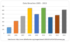 Data Breaches on Record Pace for 2015?