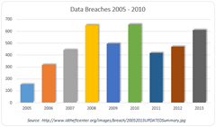 When Will Your Data Breach Happen?