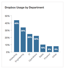 Dropbox usage by department