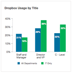 Dropbox usage by title