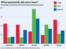 Choose a really good password