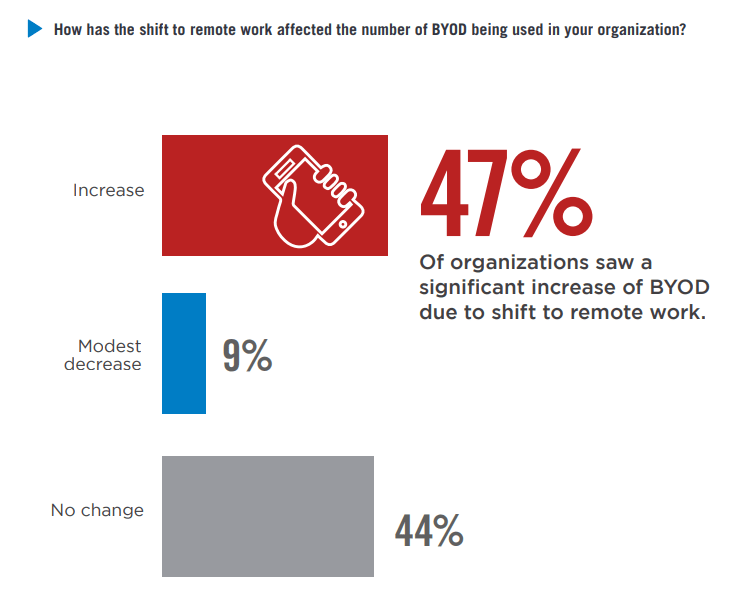Source: Bitglass 2021 BYOD Security Report