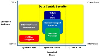 Data Centric Security protects your most sensitive data