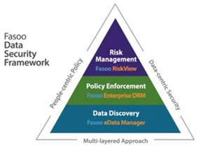 Fasoo Data Security Framework