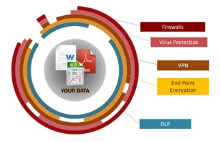 Discover, Protect and Monitor access to your sensitive data