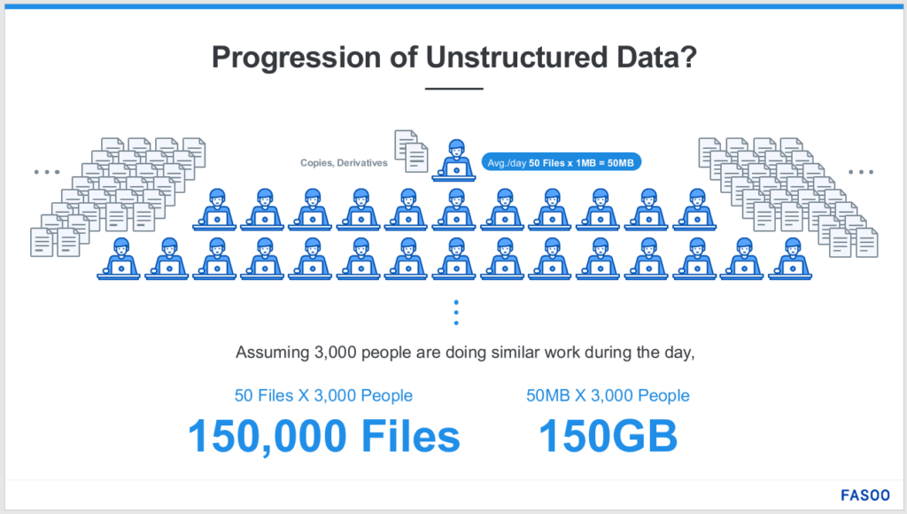 Image: Progression of Unstructured Data in the Enterprise (Infographic)