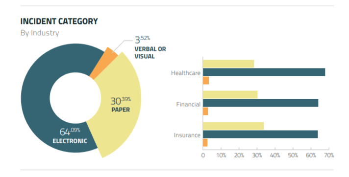 Charts Infographic: Print-related incidents