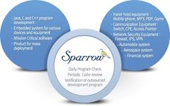 Fasoo Sparrow Static Source Code Analysis Tool