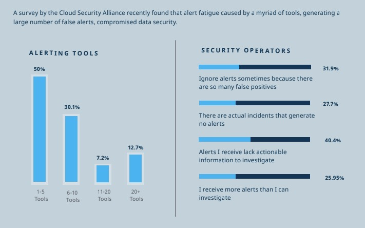 Bar chart image with IT Security Alert Fatigue research results