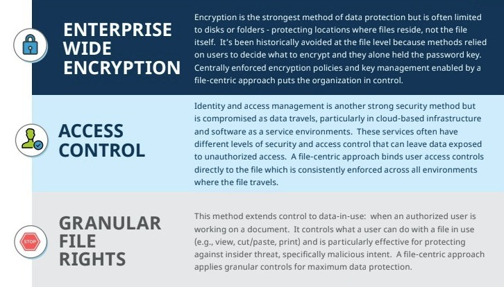 Overview image: File-centric encryption and control with Fasoo Enterprise DRM